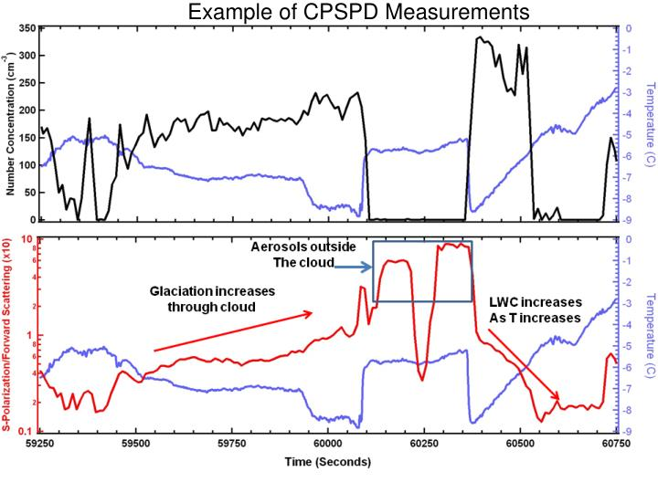 Example of CPSPD Measurements
