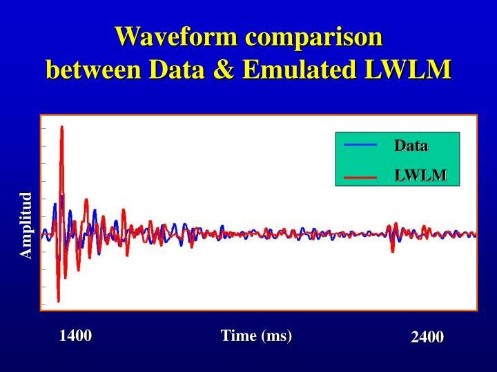 Waveform comparison