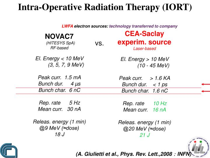 Intra-Operative Radiation Therapy (IORT)