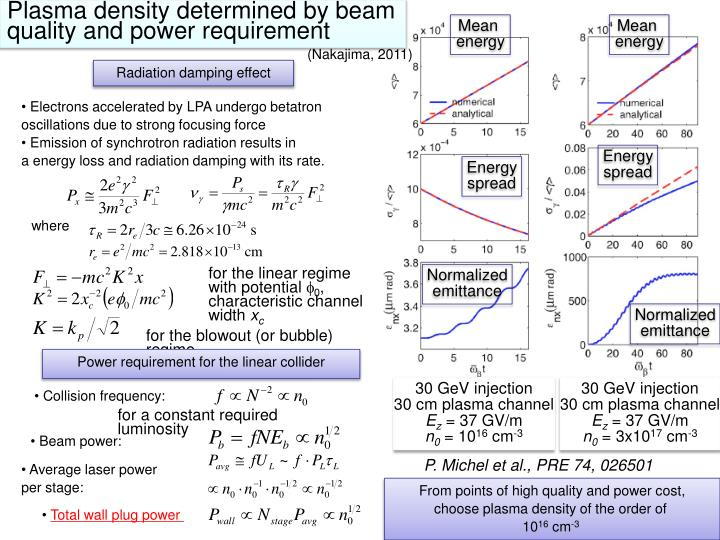 Plasma density determined by beam quality and power requirement