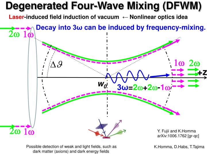 Degenerated Four-Wave Mixing (DFWM)