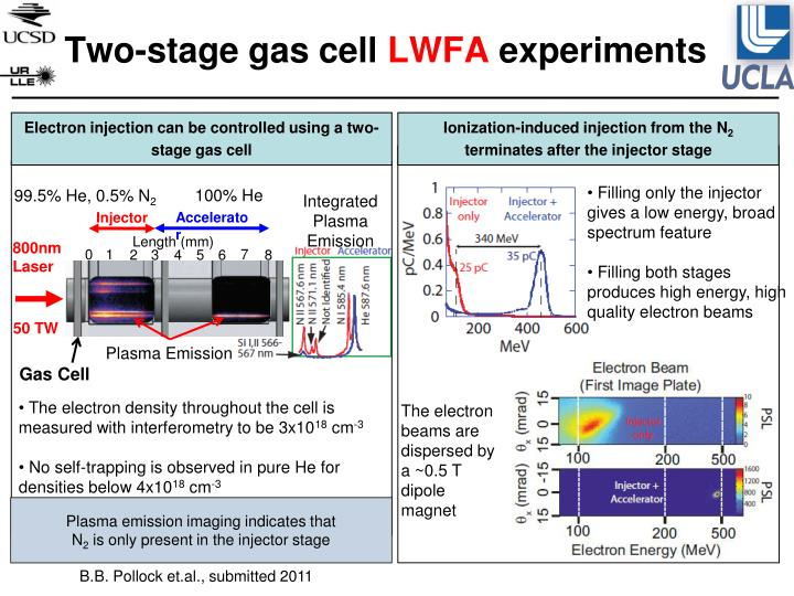 Electron injection can be controlled using a two-stage gas cell