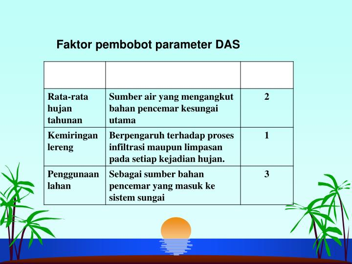 Faktor pembobot parameter DAS