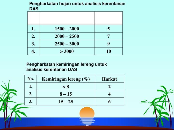 Pengharkatan hujan untuk analisis kerentanan DAS