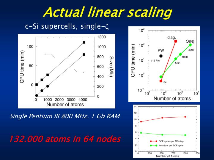 Actual linear scaling