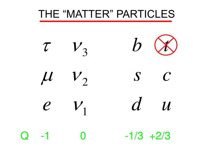 """THE """"MATTER"""" PARTICLES"""