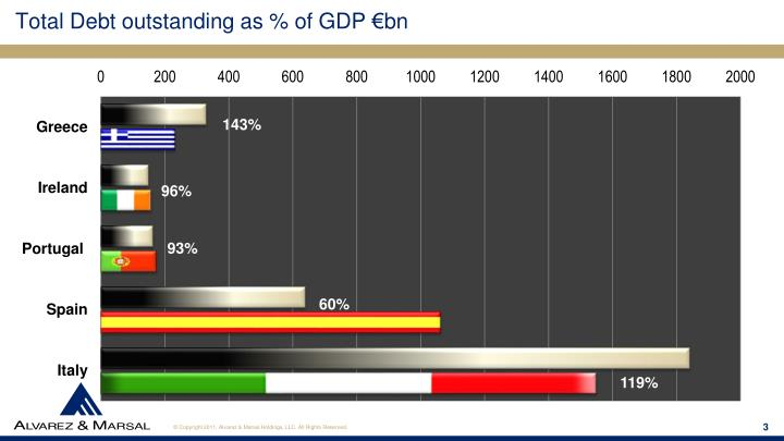 Total Debt outstanding as % of GDP €bn