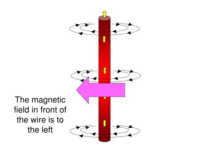 The magnetic field in front of the wire is to the left