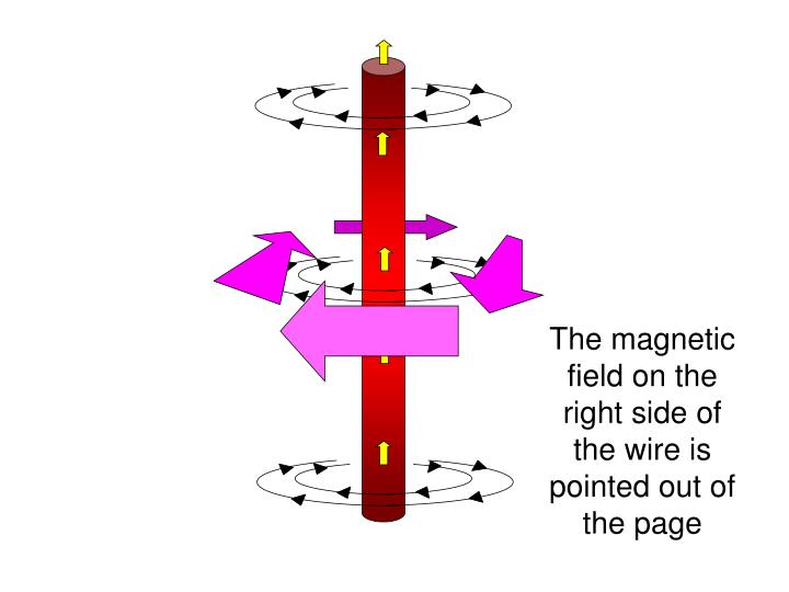 The magnetic field on the right side of the wire is pointed out of the page