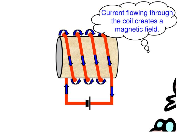 Current flowing through the coil creates a magnetic field.