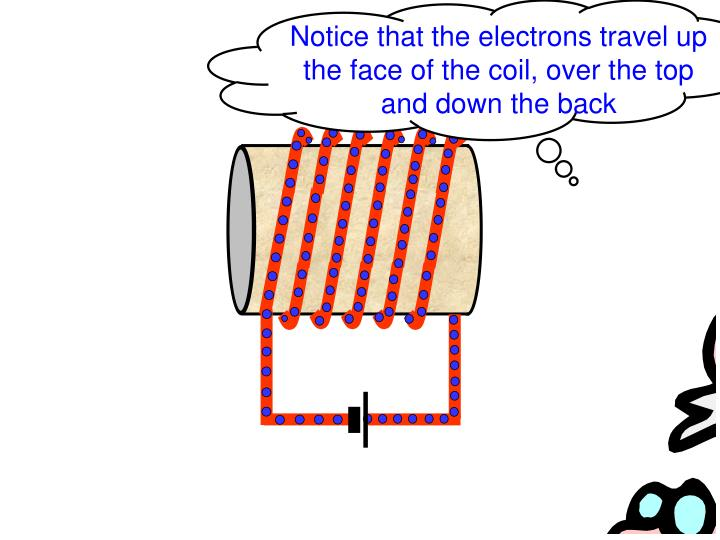 Notice that the electrons travel up the face of the coil, over the top and down the back