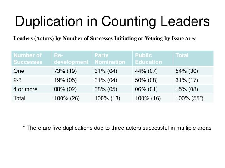Duplication in Counting Leaders