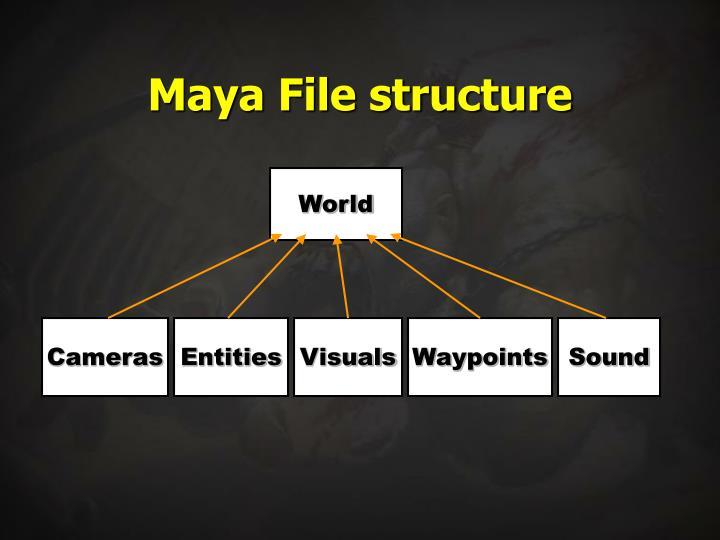 Maya File structure