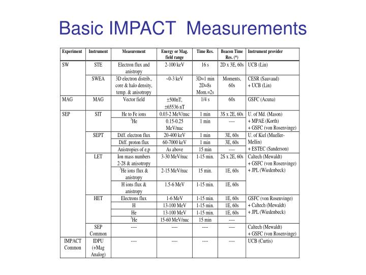 Basic IMPACT  Measurements