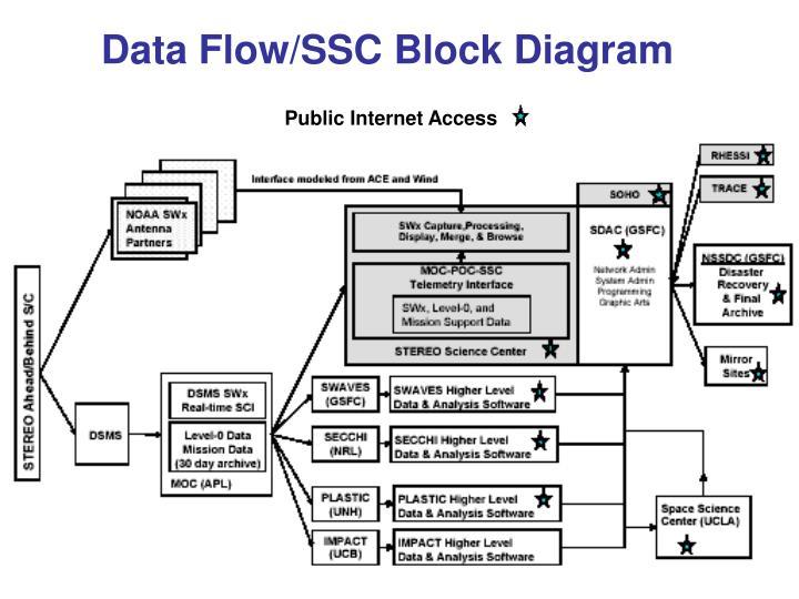 Data Flow/SSC Block Diagram