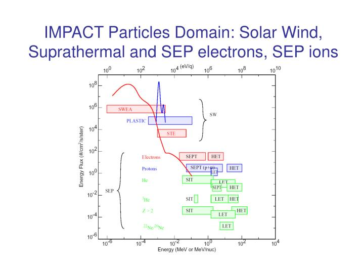 IMPACT Particles Domain: Solar Wind,                  Suprathermal and SEP electrons, SEP ions