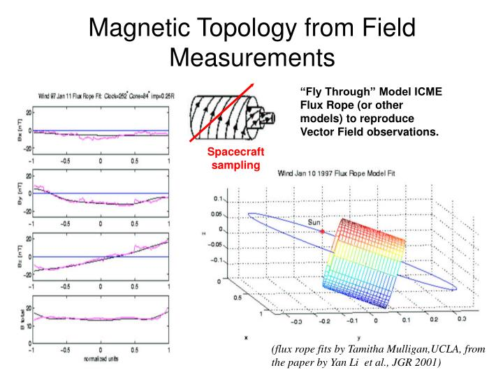 Magnetic Topology from Field Measurements