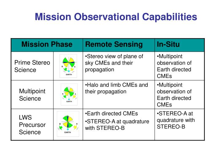 Mission Observational Capabilities