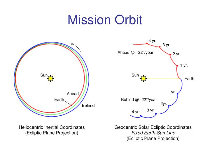 Mission orbit