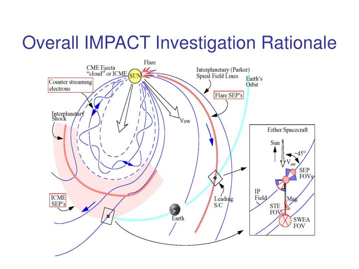 Overall IMPACT Investigation Rationale