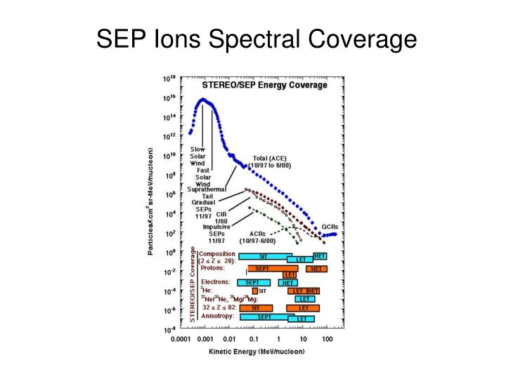 SEP Ions Spectral Coverage