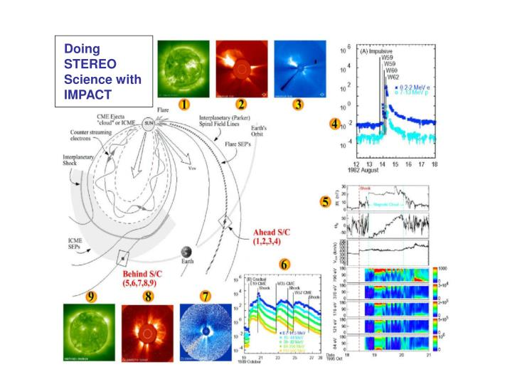 Doing STEREO Science with IMPACT