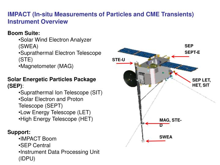 IMPACT (In-situ Measurements of Particles and CME Transients)      Instrument Overview