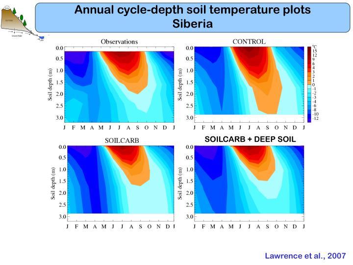 Annual cycle-depth soil temperature plots