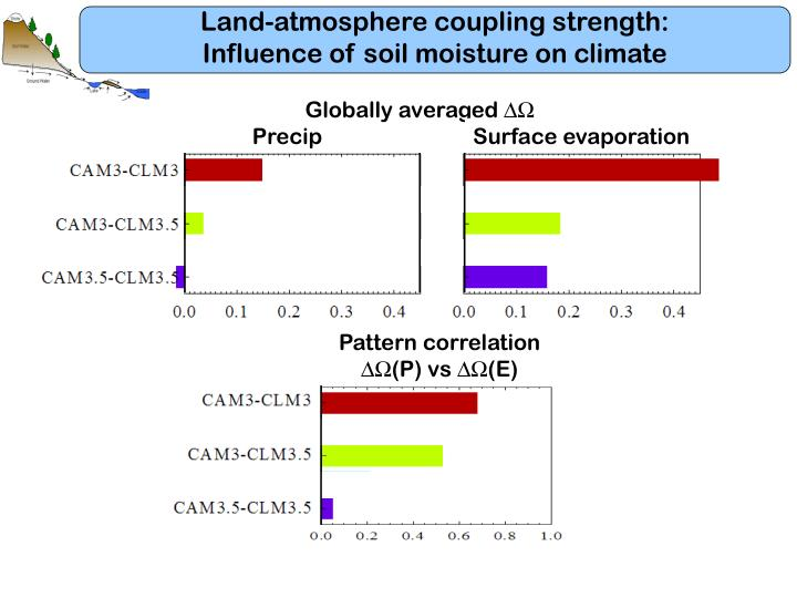 Land-atmosphere coupling strength: