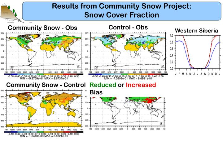 Results from Community Snow Project: