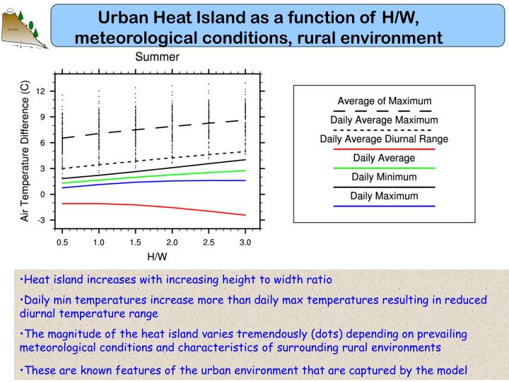 Urban Heat Island as a function of H/W, meteorological conditions, rural environment