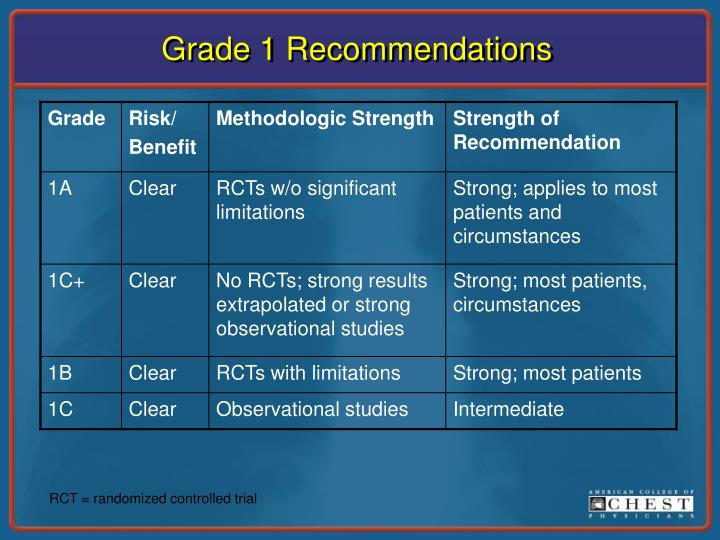 Grade 1 recommendations