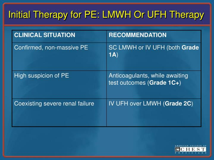 Initial Therapy for PE: LMWH Or UFH Therapy