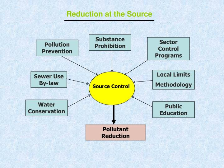 Reduction at the Source