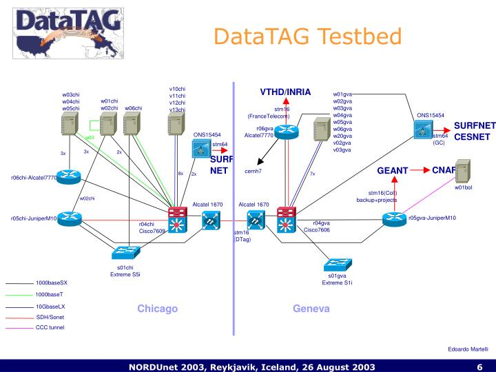 DataTAG Testbed