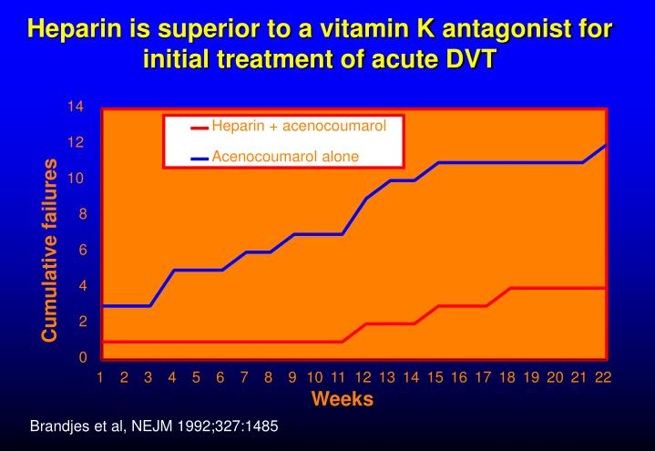 Heparin is superior to a vitamin K antagonist for initial treatment of acute DVT
