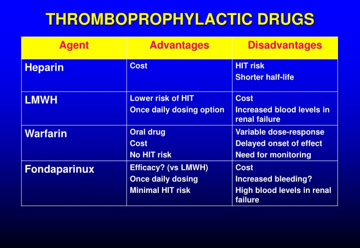 THROMBOPROPHYLACTIC DRUGS