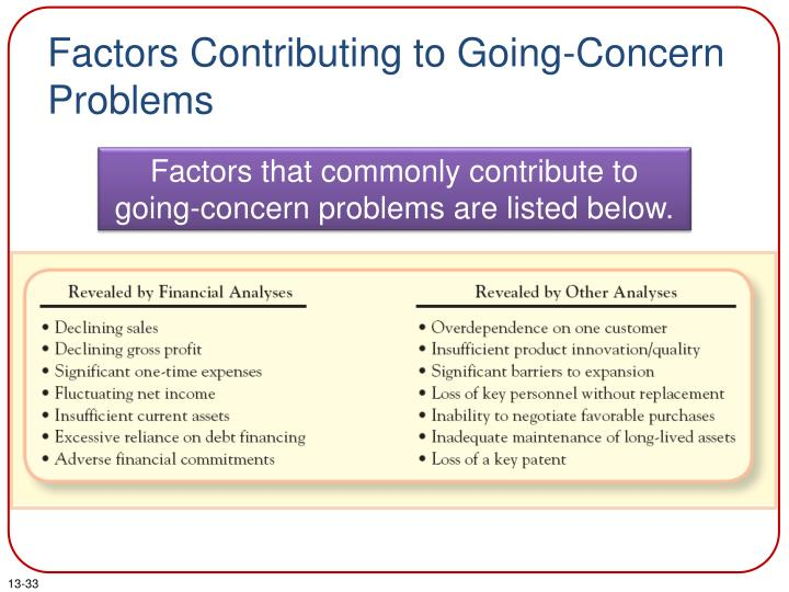 Factors Contributing to Going-Concern Problems