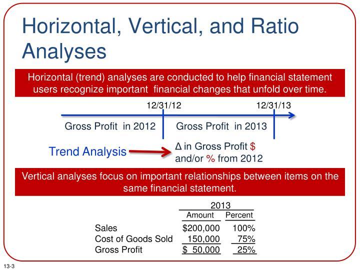 Horizontal vertical and ratio analyses