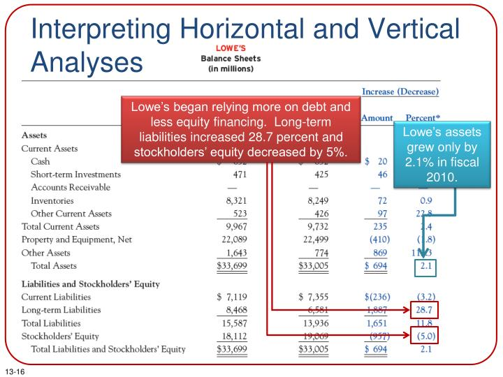 Lowe's began relying more on debt and less equity financing.  Long-term liabilities increased 28.7 percent and stockholders' equity decreased by 5%.