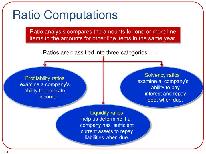 Ratio Computations