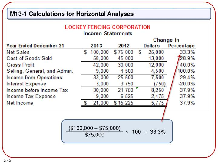 M13-1 Calculations for Horizontal Analyses