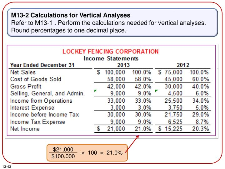 M13-2 Calculations for Vertical Analyses