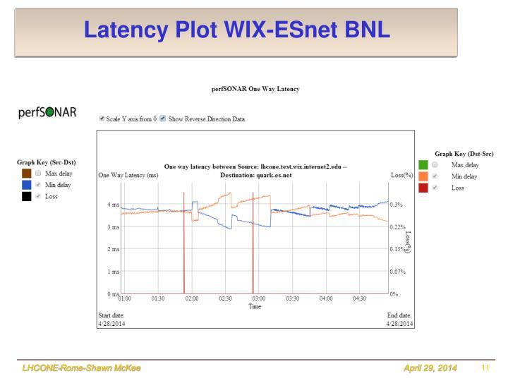 Latency Plot WIX-ESnet BNL