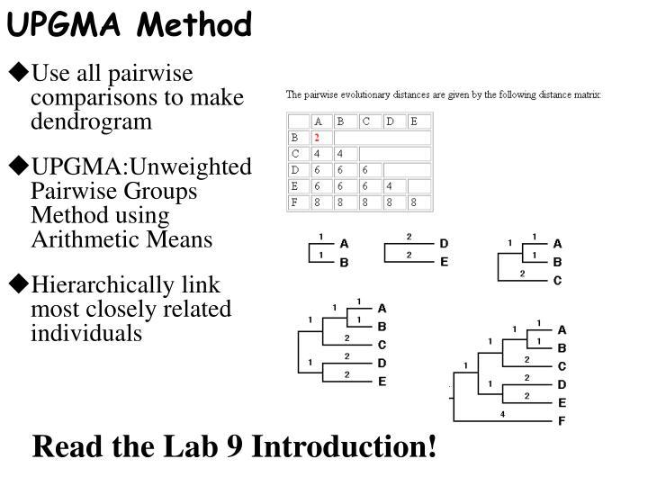 UPGMA Method