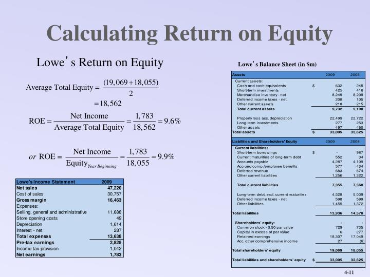 Calculating Return on Equity
