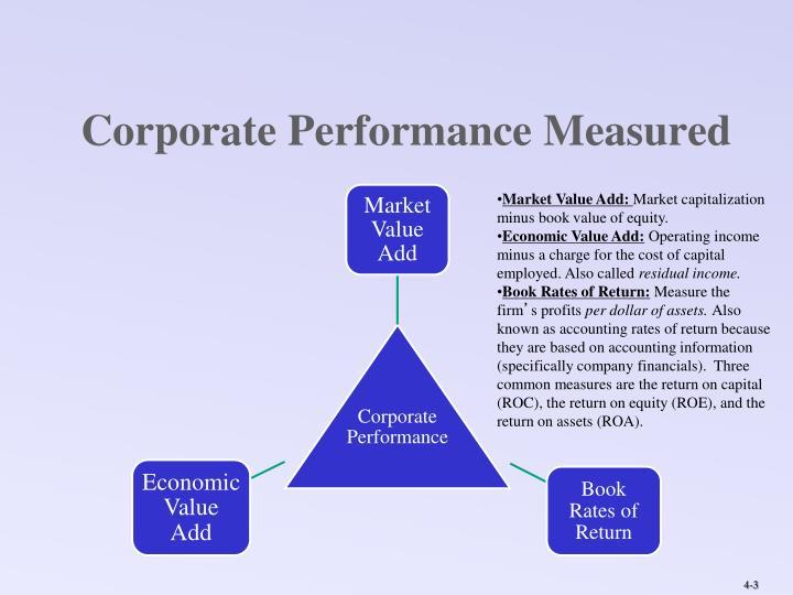 Corporate performance measured