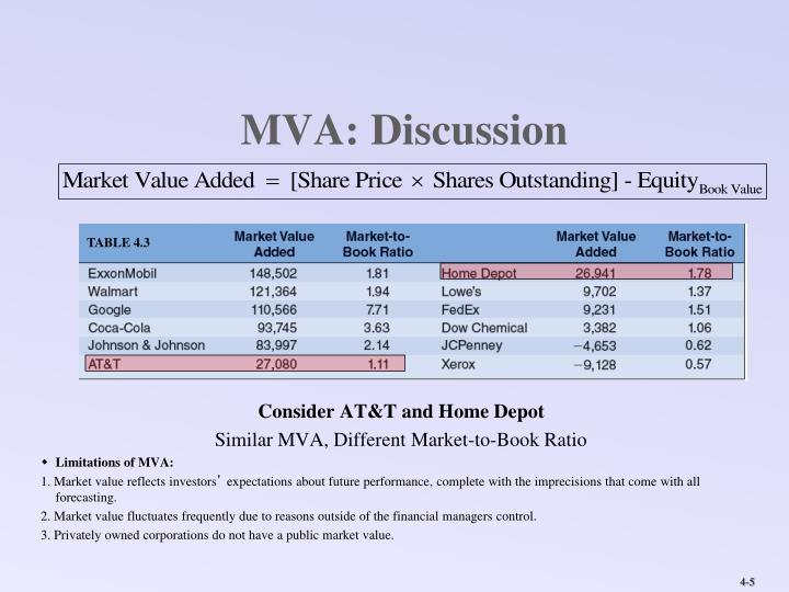 MVA: Discussion