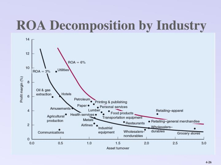 ROA Decomposition by Industry