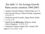see table 3 1 for average growth rates across countries 1960 2003